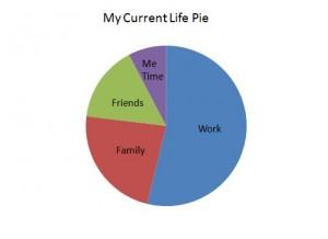 My Current Life Pie